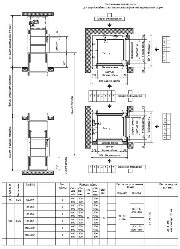 Должностная инструкция Лифтера Пассажирского Лифта